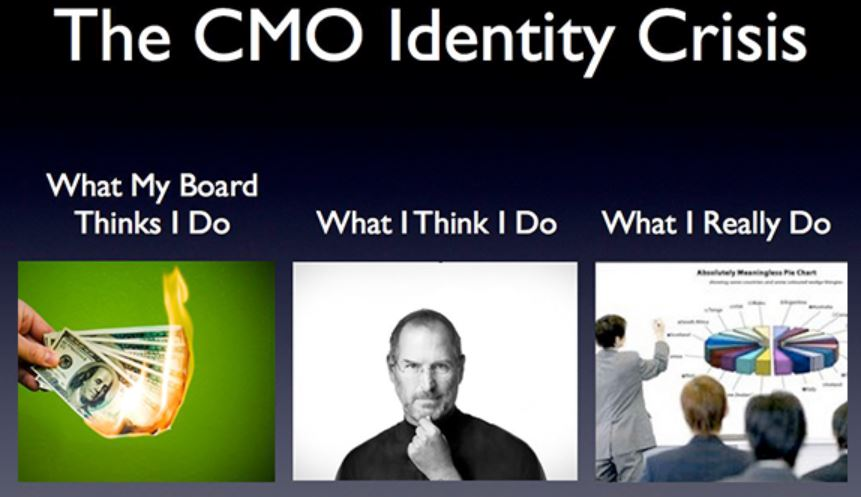 Majority of CMO struggling to unify online and offline