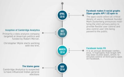 Cambridge Analytica Controversy: A Timeline Of Events